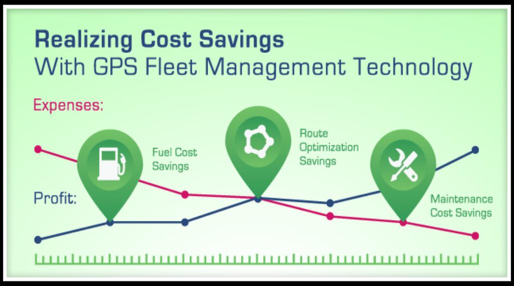 GPS Fleet Management Costing